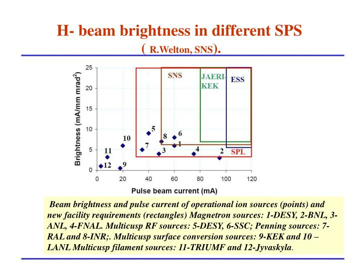 H- beam brightness in different SPS