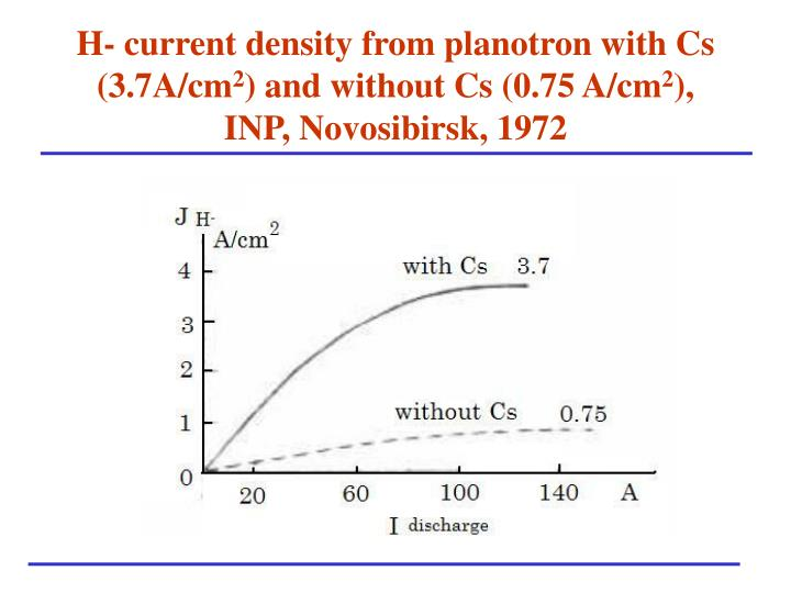 H- current density from planotron with Cs (3.7A/cm
