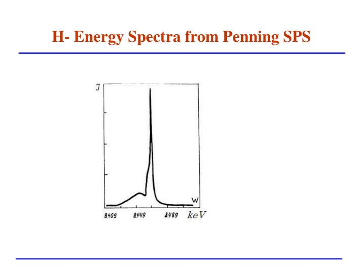 H- Energy Spectra from Penning SPS