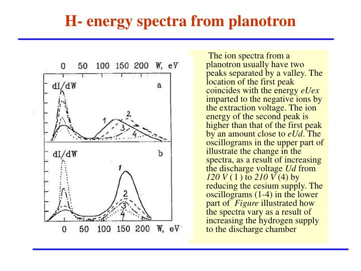 H- energy spectra from planotron
