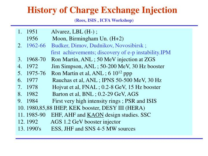 History of Charge Exchange Injection