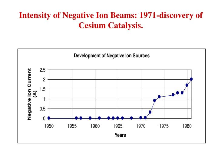 Intensity of Negative Ion Beams: 1971-discovery of Cesium Catalysis.