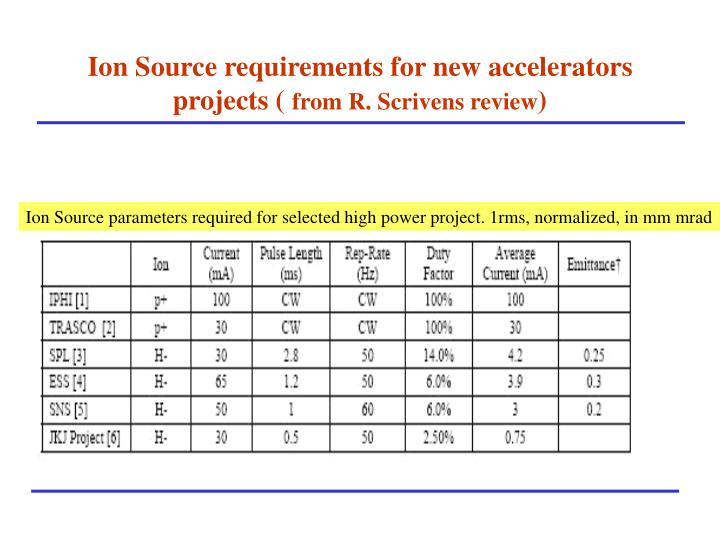 Ion Source requirements for new accelerators projects (