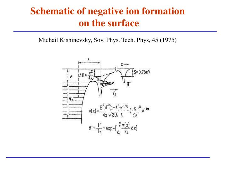 Schematic of negative ion formation
