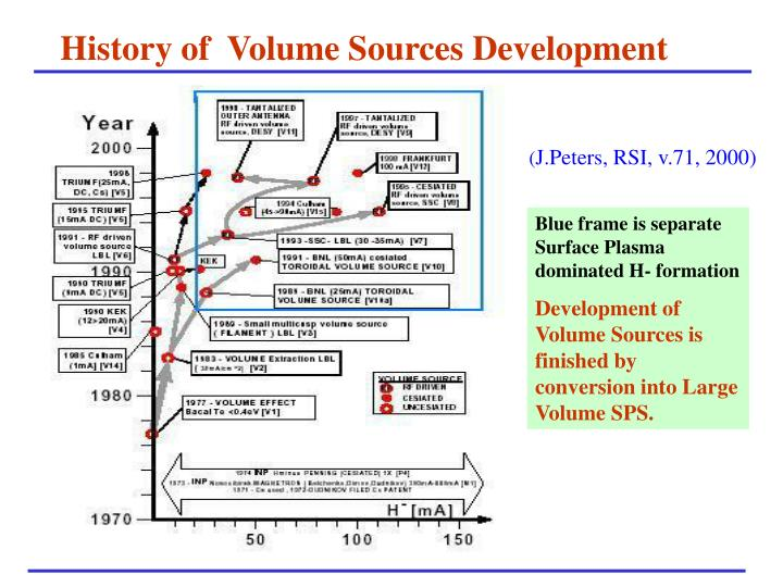 History of  Volume Sources Development