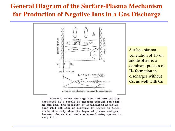 General Diagram of the Surface-Plasma Mechanism