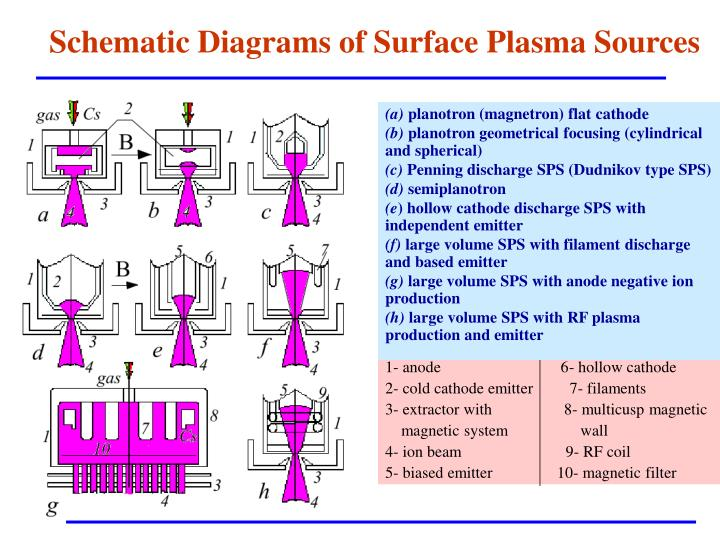 Schematic Diagrams of Surface Plasma Sources