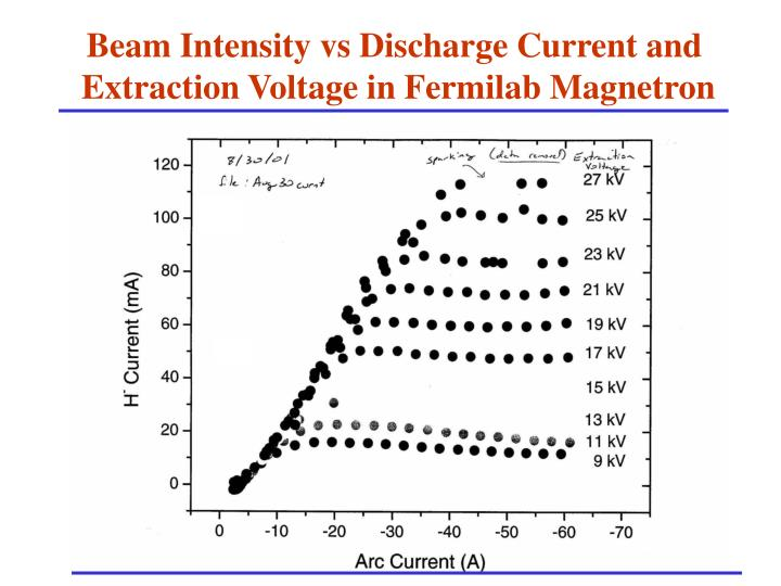 Beam Intensity vs Discharge Current and