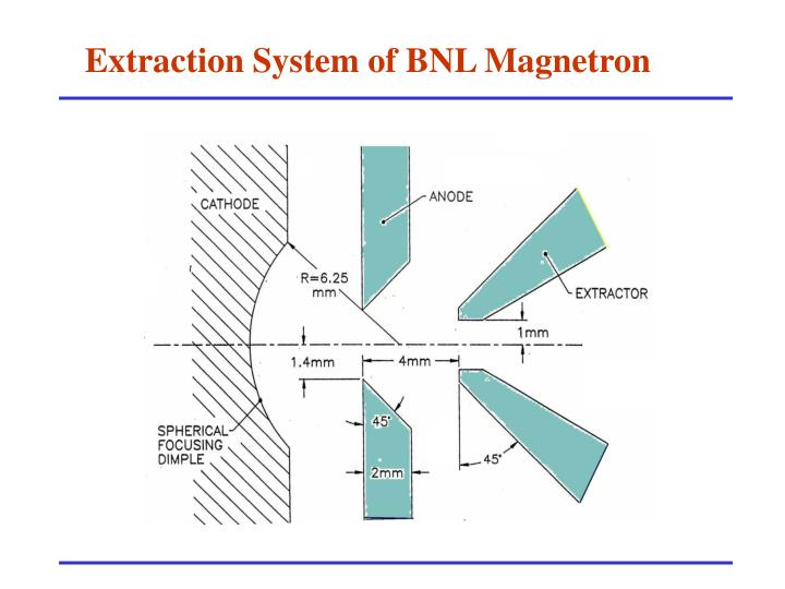 Extraction System of BNL Magnetron