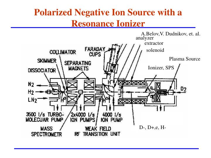 Polarized Negative Ion Source with a Resonance Ionizer