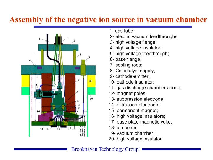 Assembly of the negative ion source in vacuum chamber