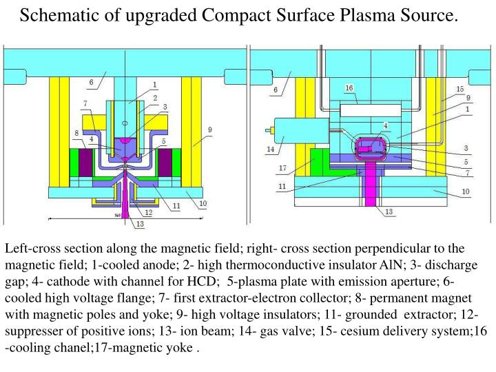 Schematic of upgraded Compact Surface Plasma Source.