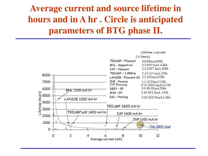 Average current and source lifetime in hours and in A hr . Circle is anticipated parameters of BTG phase II.
