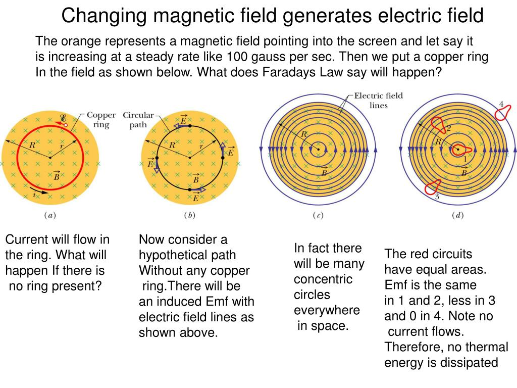 Changing magnetic field generates electric field