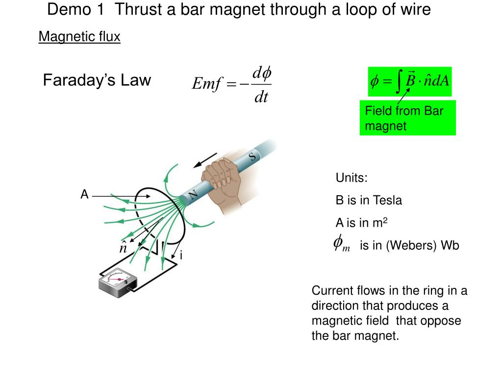 Demo 1  Thrust a bar magnet through a loop of wire