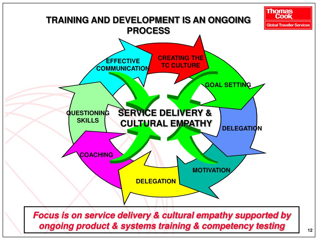 TRAINING AND DEVELOPMENT IS AN ONGOING PROCESS