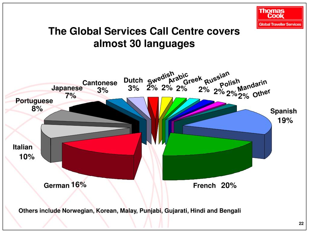 The Global Services Call Centre covers almost 30 languages