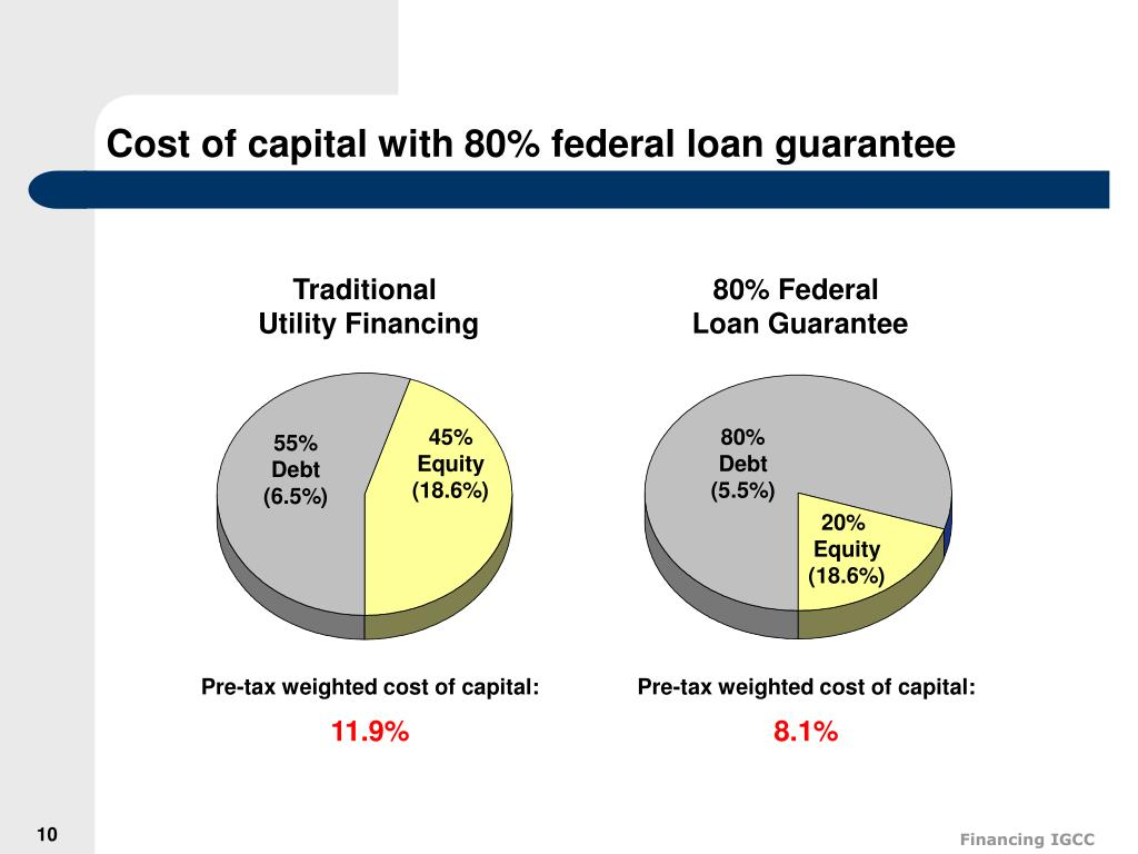 Cost of capital with 80% federal loan guarantee