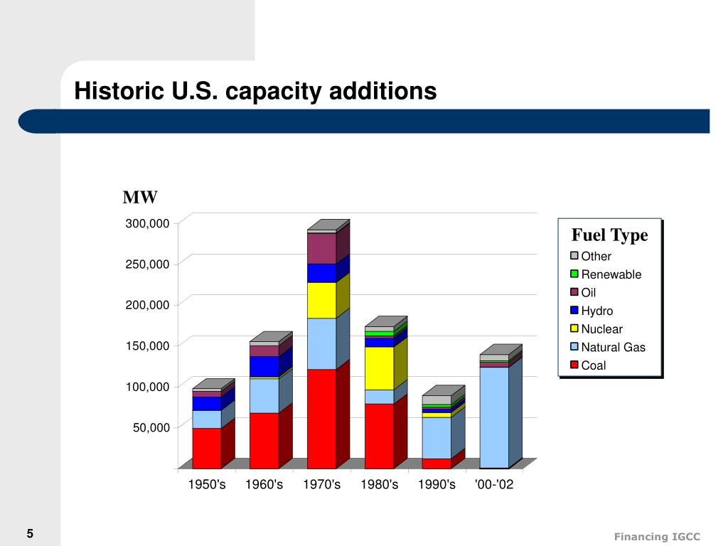 Historic U.S. capacity additions