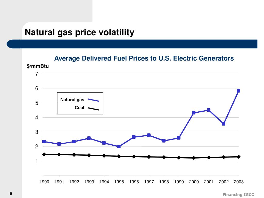 Natural gas price volatility