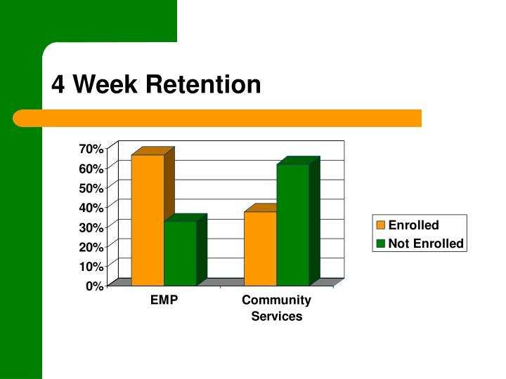 4 Week Retention