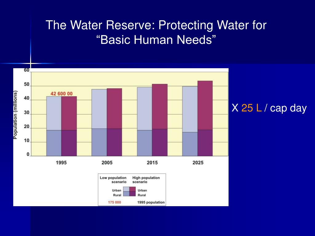 "The Water Reserve: Protecting Water for ""Basic Human Needs"""