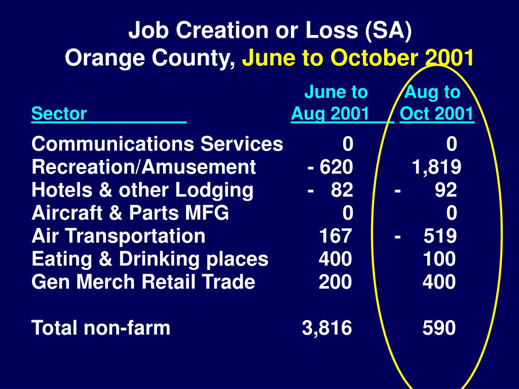 Job Creation or Loss (SA)