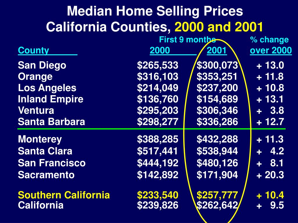 Median Home Selling Prices