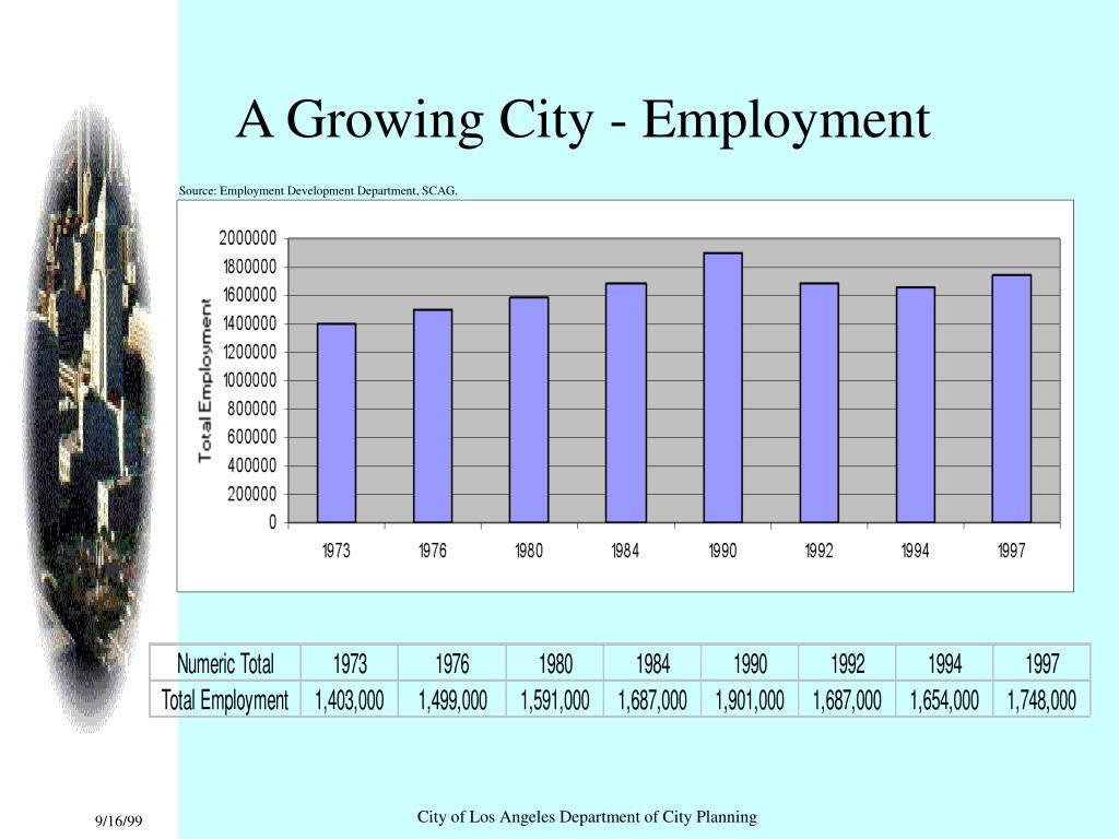 A Growing City - Employment