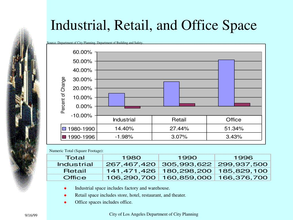 Industrial, Retail, and Office Space