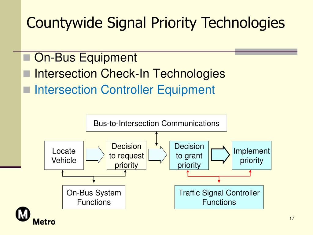 Countywide Signal Priority Technologies