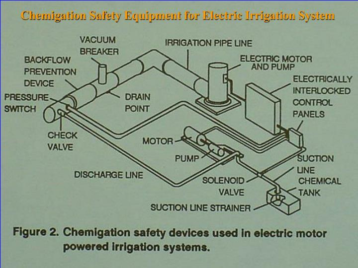 Chemigation Safety Equipment for Electric Irrigation System