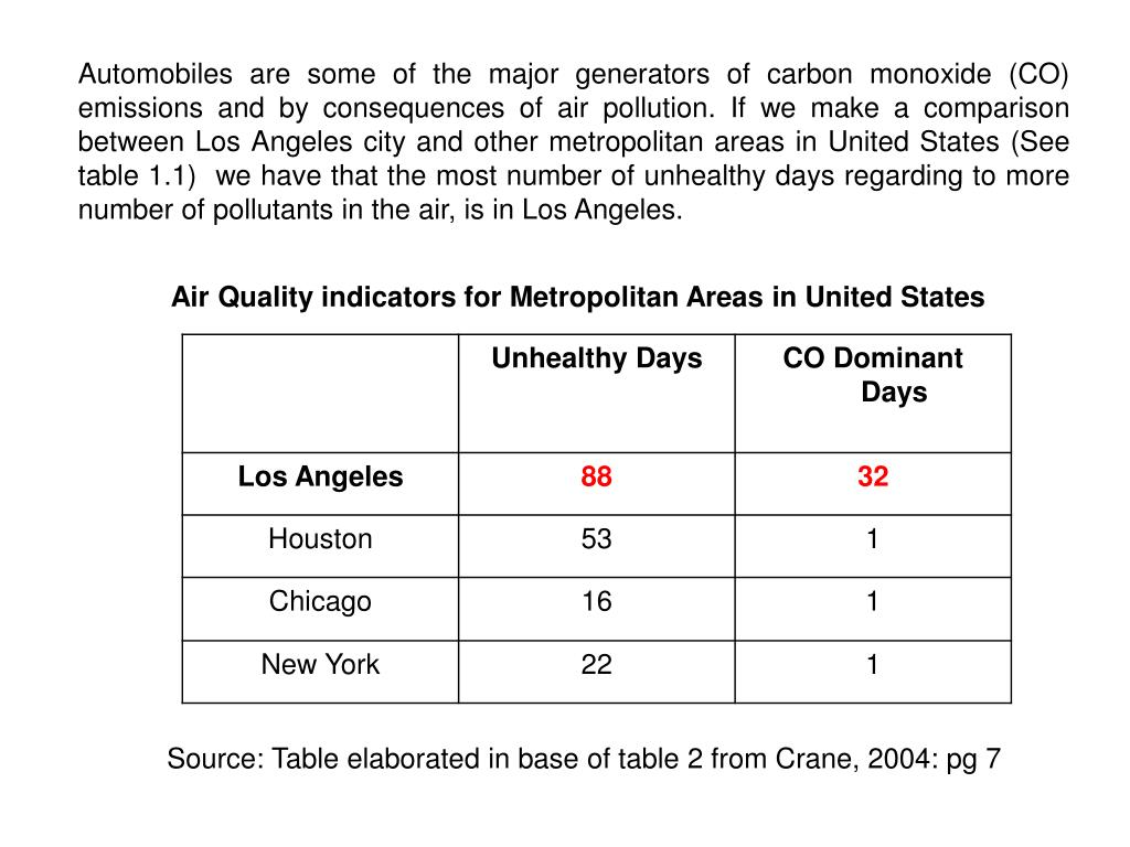 Air Quality indicators for Metropolitan Areas in United States