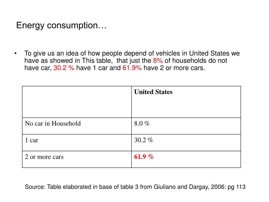 Energy consumption…
