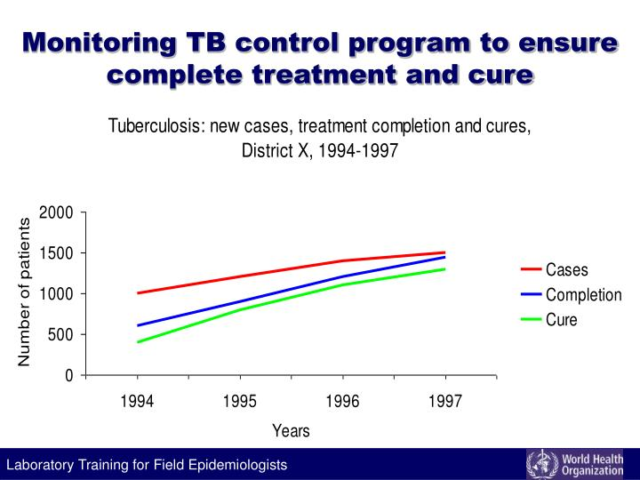 Monitoring TB control program to ensure complete treatment and cure