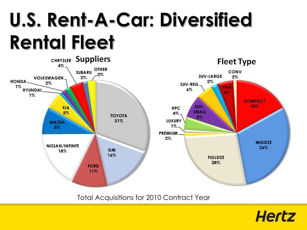 U.S. Rent-A-Car: Diversified Rental Fleet