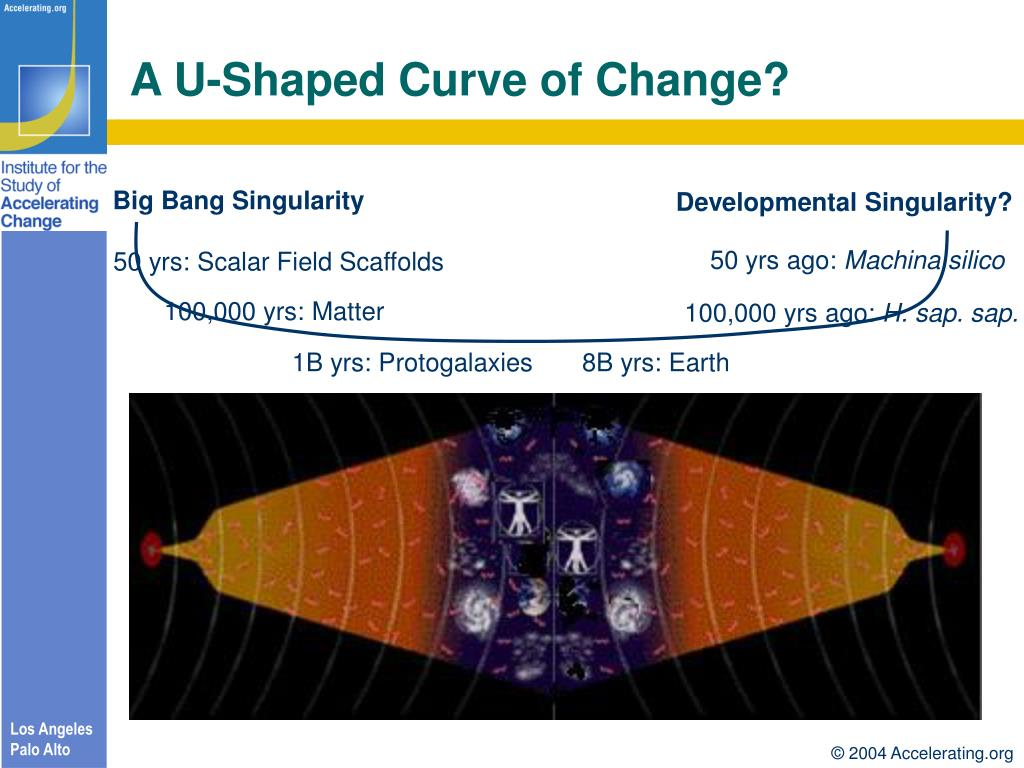 A U-Shaped Curve of Change?