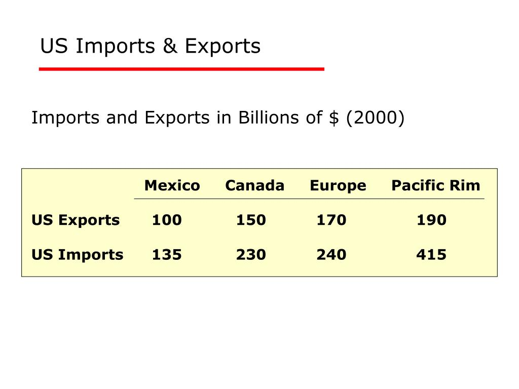 Imports and Exports in Billions of $ (2000)