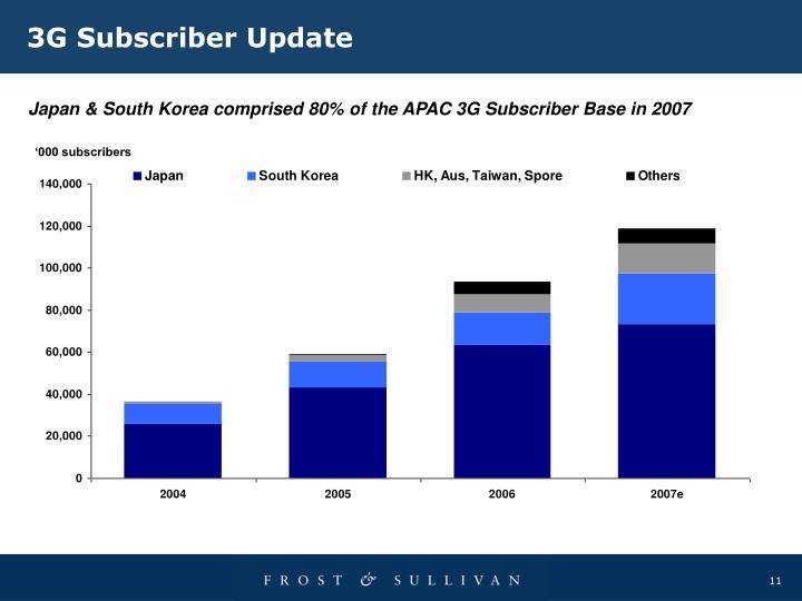 3G Subscriber Update