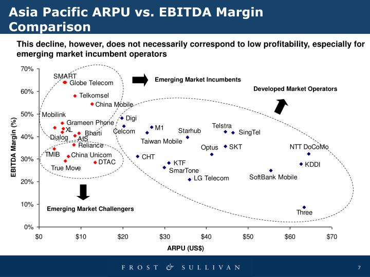 Asia Pacific ARPU vs. EBITDA Margin Comparison