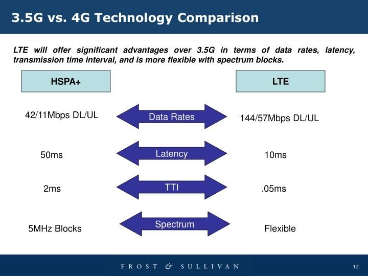 3.5G vs. 4G Technology Comparison