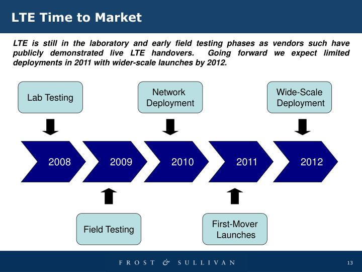 LTE Time to Market