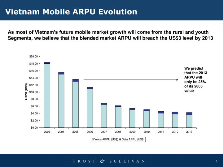 Vietnam Mobile ARPU Evolution