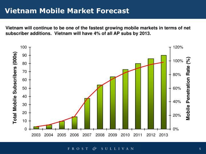 Vietnam Mobile Market Forecast