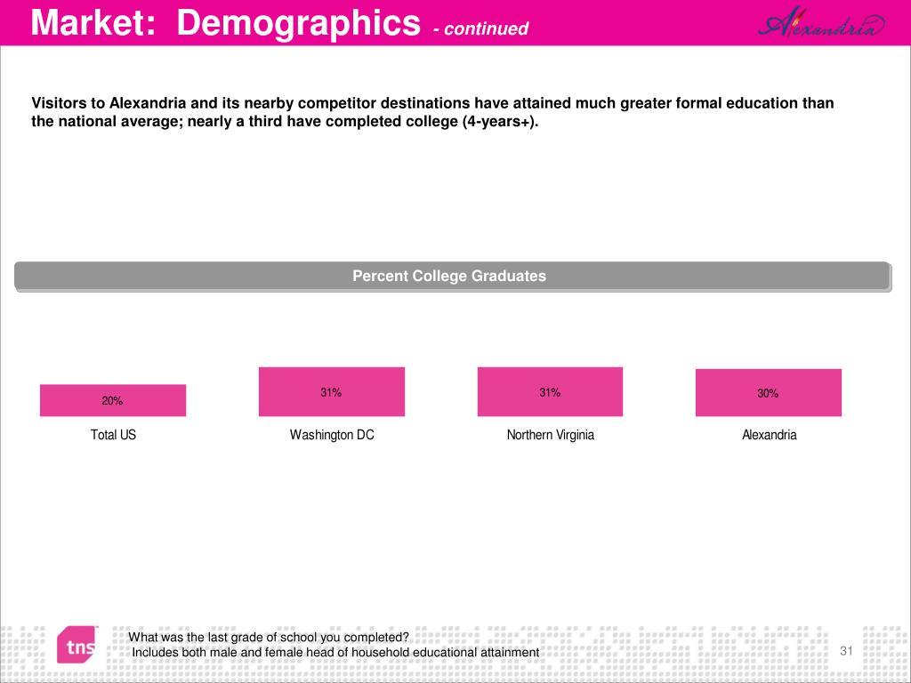 Market:  Demographics