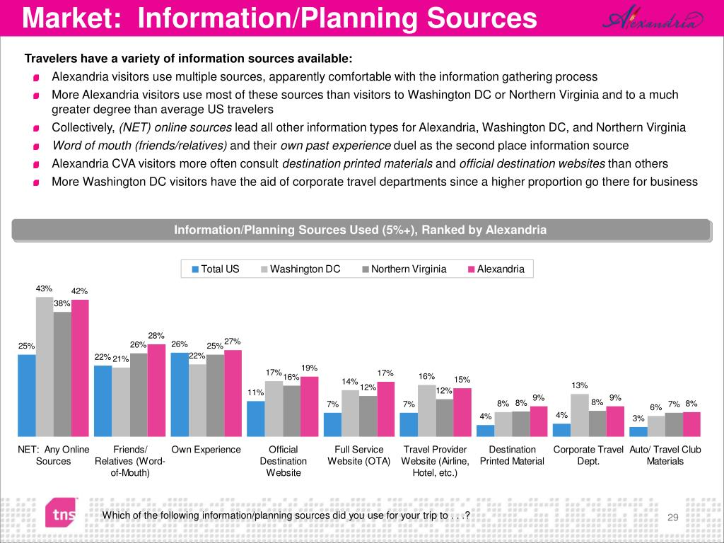 Travelers have a variety of information sources available:
