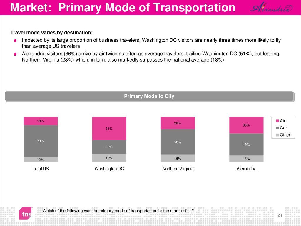 Market:  Primary Mode of Transportation