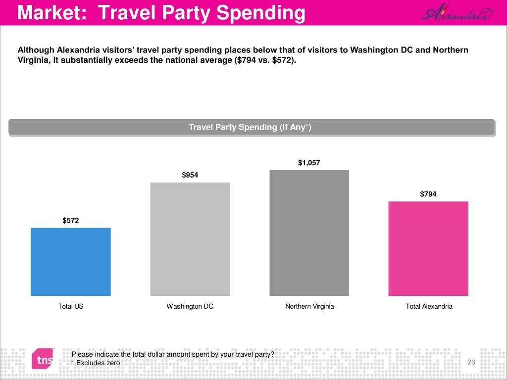 Market:  Travel Party Spending