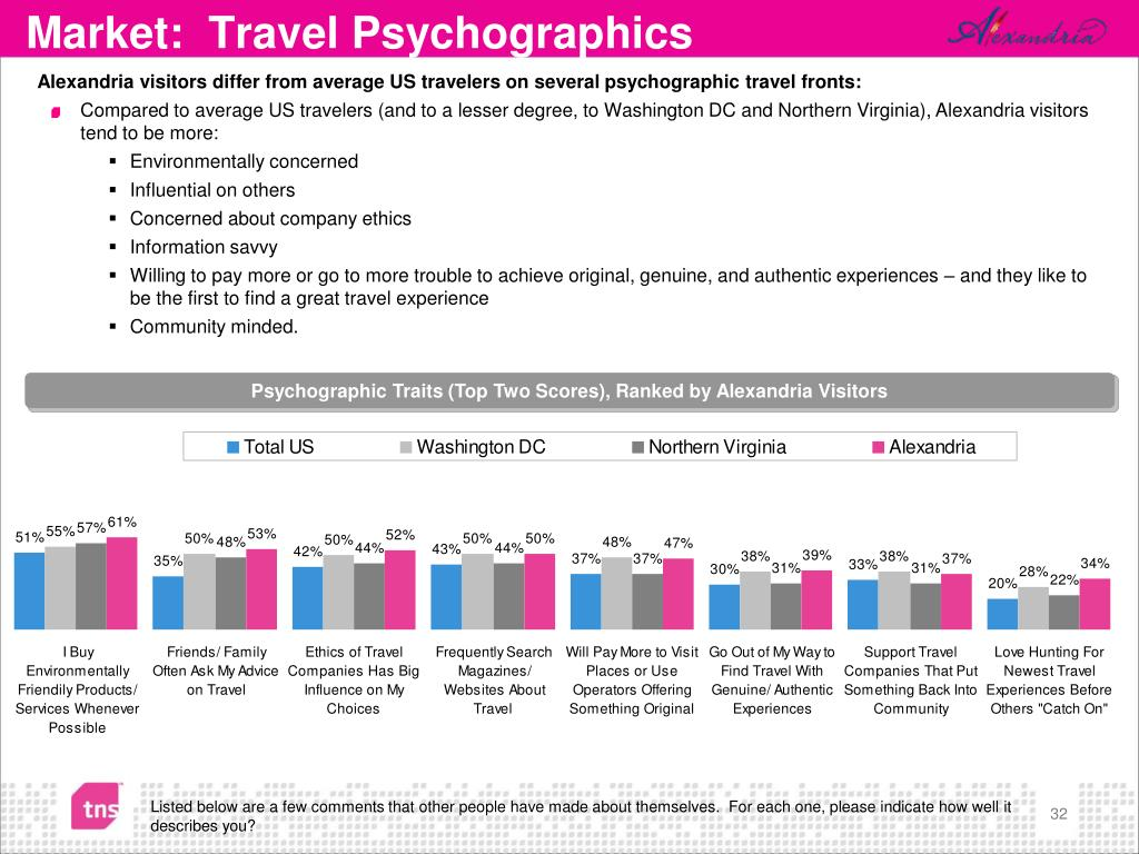 Alexandria visitors differ from average US travelers on several psychographic travel fronts: