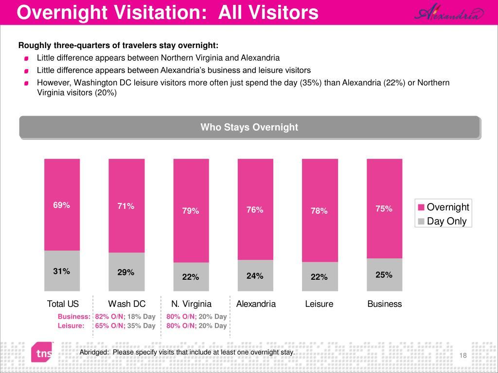 Overnight Visitation:  All Visitors